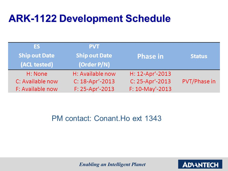 ESPVT Status Ship out Date Phase in (ACL tested)(Order P/N) H: None C: Available now F: Available now H: Available now C: 18-Apr'-2013 F: 25-Apr -2013 H: 12-Apr -2013 C: 25-Apr -2013 F: 10-May -2013 PVT/Phase in ARK-1122 Development Schedule PM contact: Conant.Ho ext 1343