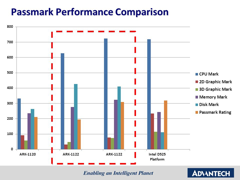 Passmark Performance Comparison