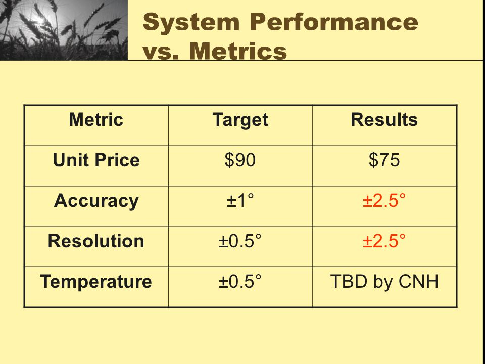 System Performance vs. Metrics MetricTargetResults Unit Price$90$75 Accuracy±1°±2.5° Resolution±0.5°±2.5° Temperature±0.5°TBD by CNH
