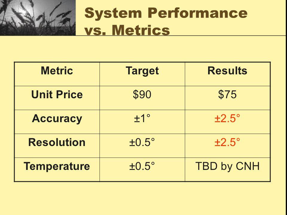 System Performance vs.