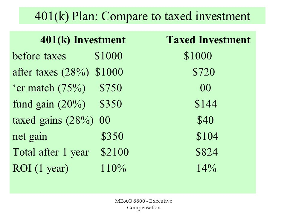 MBAO 6600 - Executive Compensation 401(k) Plan: Compare to taxed investment 401(k) Investment Taxed Investment before taxes $1000 $1000 after taxes (28%) $1000 $720 'er match (75%) $750 00 fund gain (20%) $350 $144 taxed gains (28%) 00 $40 net gain $350 $104 Total after 1 year $2100 $824 ROI (1 year) 110% 14%