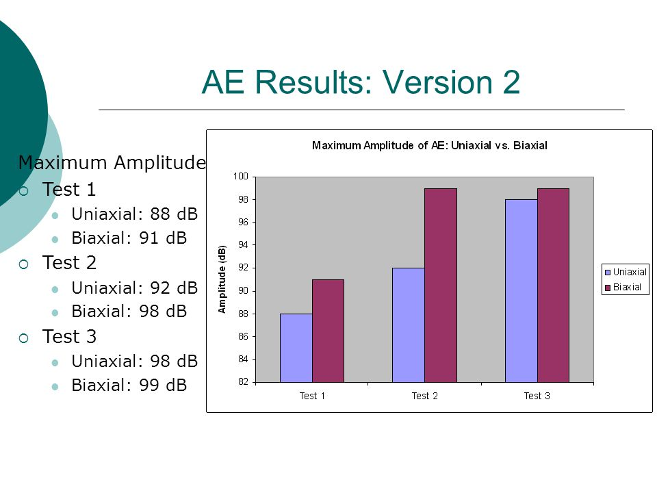 AE Results: Version 2 Maximum Amplitude  Test 1 Uniaxial: 88 dB Biaxial: 91 dB  Test 2 Uniaxial: 92 dB Biaxial: 98 dB  Test 3 Uniaxial: 98 dB Biaxial: 99 dB