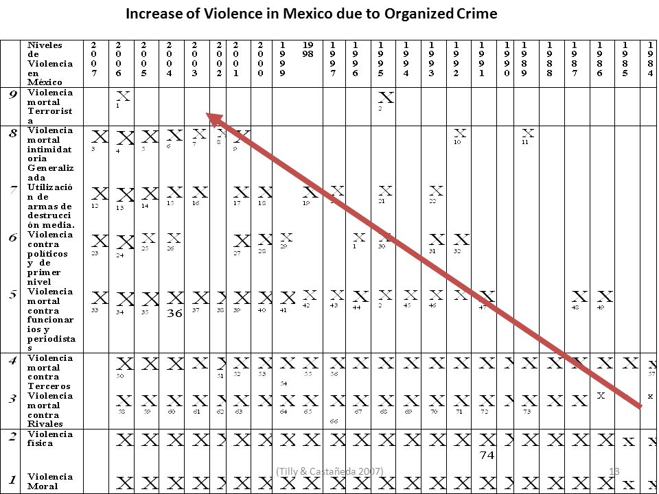 Increase of Violence in Mexico due to Organized Crime 13(Tilly & Castañeda 2007)