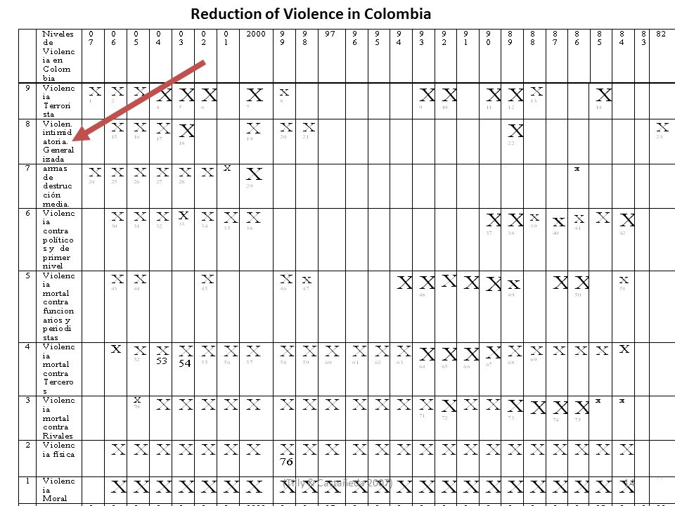 Reduction of Violence in Colombia 14(Tilly & Castañeda 2007)