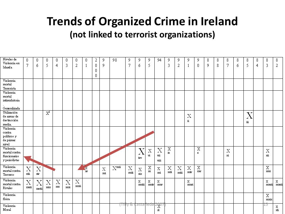 Trends of Organized Crime in Ireland (not linked to terrorist organizations) 15(Tilly & Castañeda 2007)