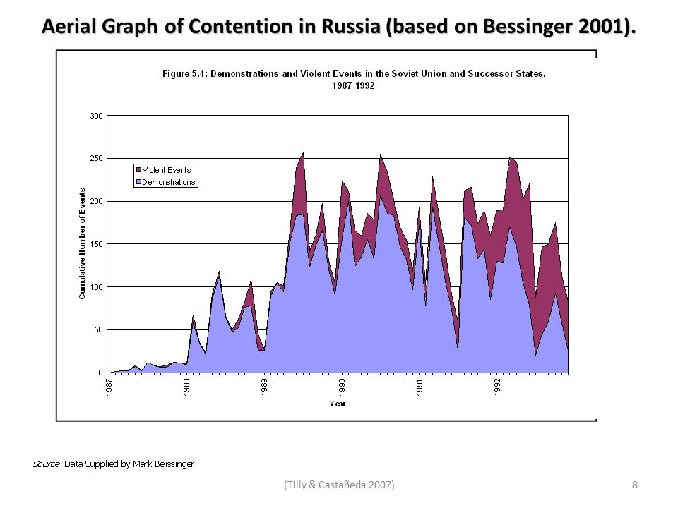 Aerial Graph of Contention in Russia (based on Bessinger 2001). (Tilly & Castañeda 2007)8