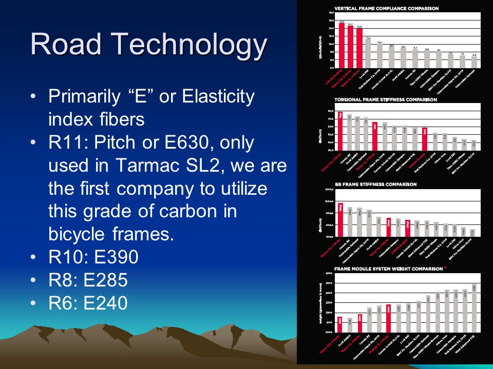 """Road Technology Primarily """"E"""" or Elasticity index fibers R11: Pitch or E630, only used in Tarmac SL2, we are the first company to utilize this grade o"""