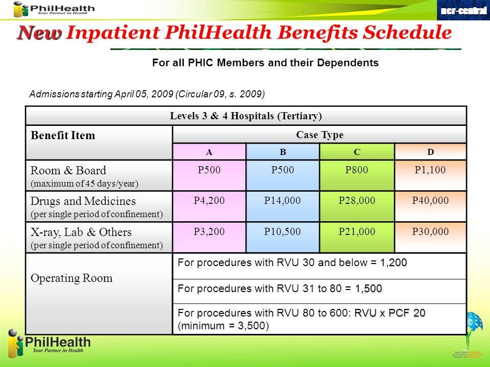 New New Inpatient PhilHealth Benefits Schedule For all PHIC Members and their Dependents Levels 3 & 4 Hospitals (Tertiary) Benefit Item Case Type ABCD Room & Board (maximum of 45 days/year) P500 P800P1,100 Drugs and Medicines (per single period of confinement) P4,200P14,000P28,000P40,000 X-ray, Lab & Others (per single period of confinement) P3,200P10,500P21,000P30,000 Operating Room 1,200 For procedures with RVU 30 and below = 1,200 1,500 For procedures with RVU 31 to 80 = 1,500 RVU x PCF 20 For procedures with RVU 80 to 600: RVU x PCF 20 (minimum = 3,500)ncr-central Admissions starting April 05, 2009 (Circular 09, s.