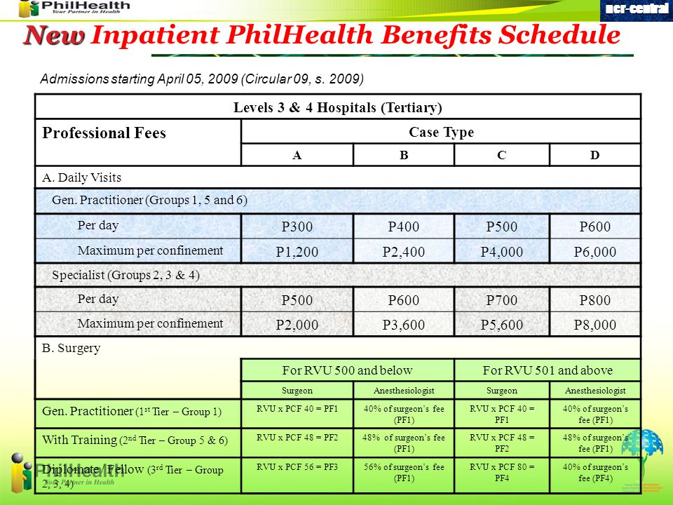 New New Inpatient PhilHealth Benefits Schedule Levels 3 & 4 Hospitals (Tertiary) Professional Fees Case Type ABCD A.