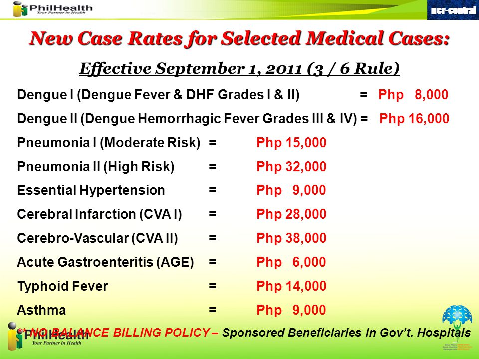 New Case Rates for Selected Medical Cases: Effective September 1, 2011 (3 / 6 Rule) Dengue I (Dengue Fever & DHF Grades I & II) = Php 8,000 Dengue II (Dengue Hemorrhagic Fever Grades III & IV) = Php 16,000 Pneumonia I (Moderate Risk)=Php 15,000 Pneumonia II (High Risk)=Php 32,000 Essential Hypertension=Php 9,000 Cerebral Infarction (CVA I)=Php 28,000 Cerebro-Vascular (CVA II)=Php 38,000 Acute Gastroenteritis (AGE)=Php 6,000 Typhoid Fever=Php 14,000 Asthma= Php 9,000 ** NO BALANCE BILLING POLICY – Sponsored Beneficiaries in Gov't.