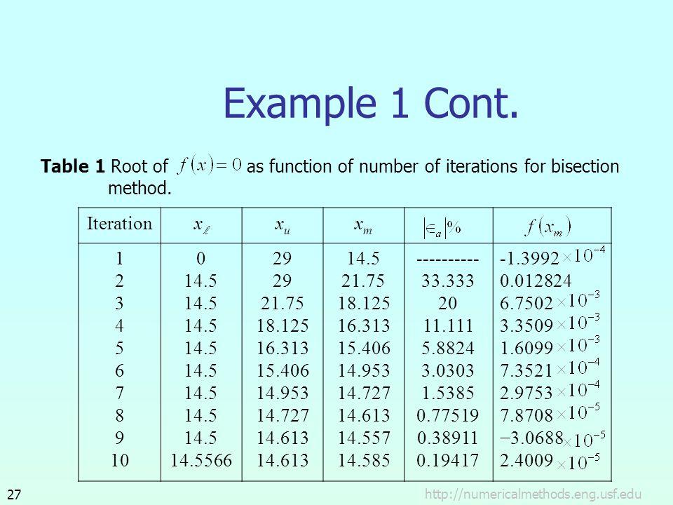 Iterationx xuxu xmxm 1 2 3 4 5 6 7 8 9 10 0 14.5 14.5566 29 21.75 18.125 16.313 15.406 14.953 14.727 14.613 14.5 21.75 18.125 16.313 15.406 14.953 14.