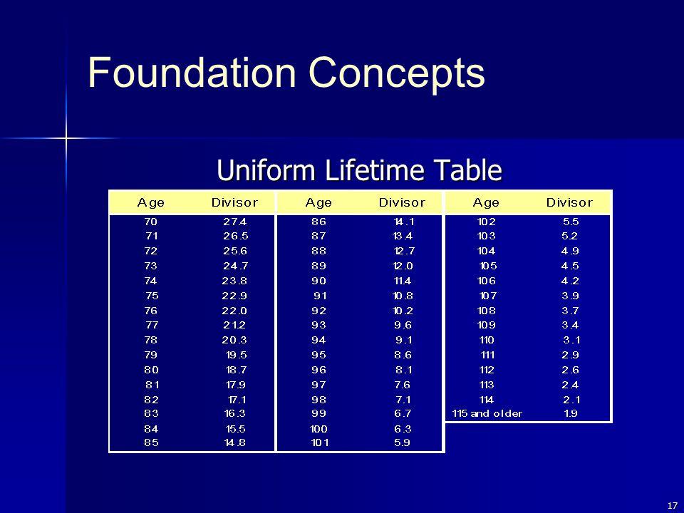 17 Uniform Lifetime Table Foundation Concepts