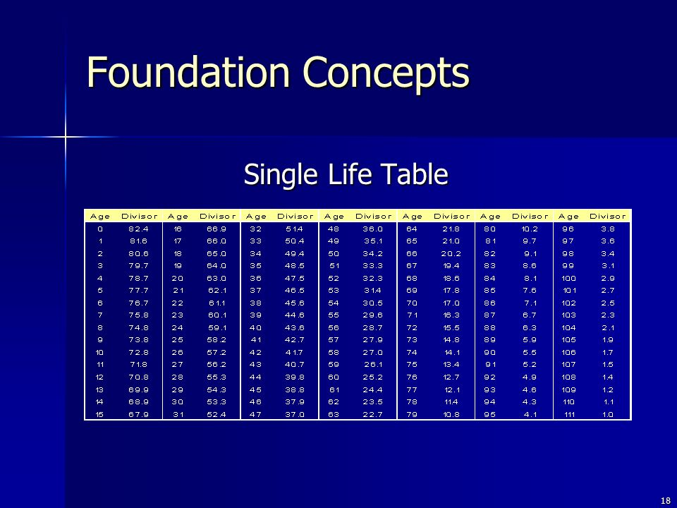 18 Single Life Table Foundation Concepts