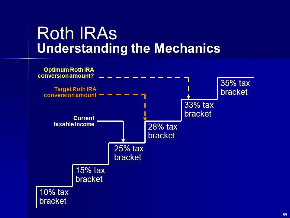 55 10% tax bracket 15% tax bracket 25% tax bracket 28% tax bracket 33% tax bracket 35% tax bracket Current taxable income Target Roth IRA conversion amount Optimum Roth IRA conversion amount.