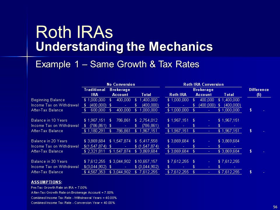 56 Roth IRAs Understanding the Mechanics Example 1 – Same Growth & Tax Rates