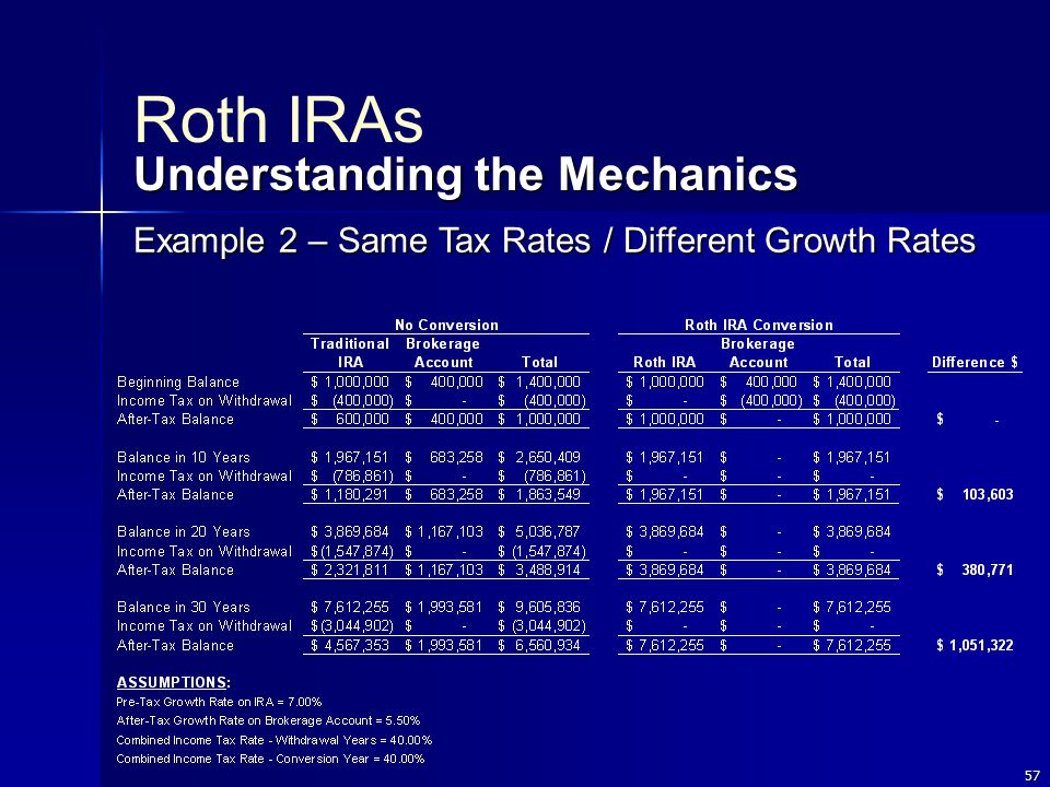 57 Roth IRAs Understanding the Mechanics Example 2 – Same Tax Rates / Different Growth Rates