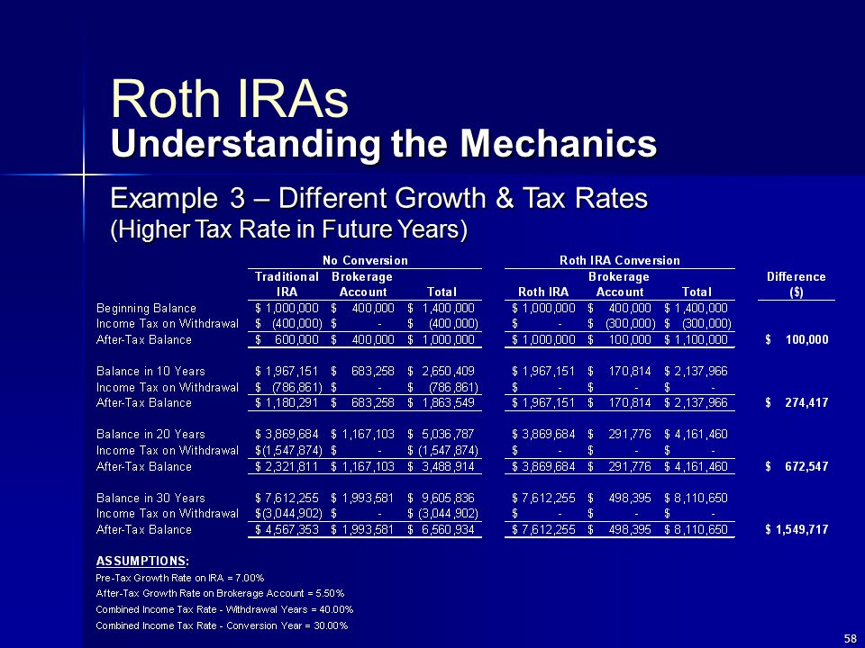 58 Roth IRAs Understanding the Mechanics Example 3 – Different Growth & Tax Rates (Higher Tax Rate in Future Years)