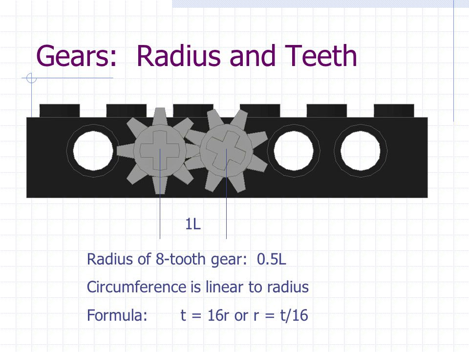Gears: Radius and Teeth 1L Radius of 8-tooth gear: 0.5L Circumference is linear to radius Formula:t = 16r or r = t/16