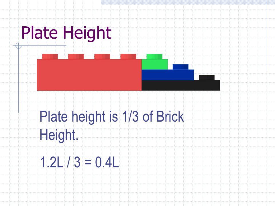 The Beam Stack a b 0.4L a b a + b = 1.2L b + 0.4L + 0.4L + a = 2.0L