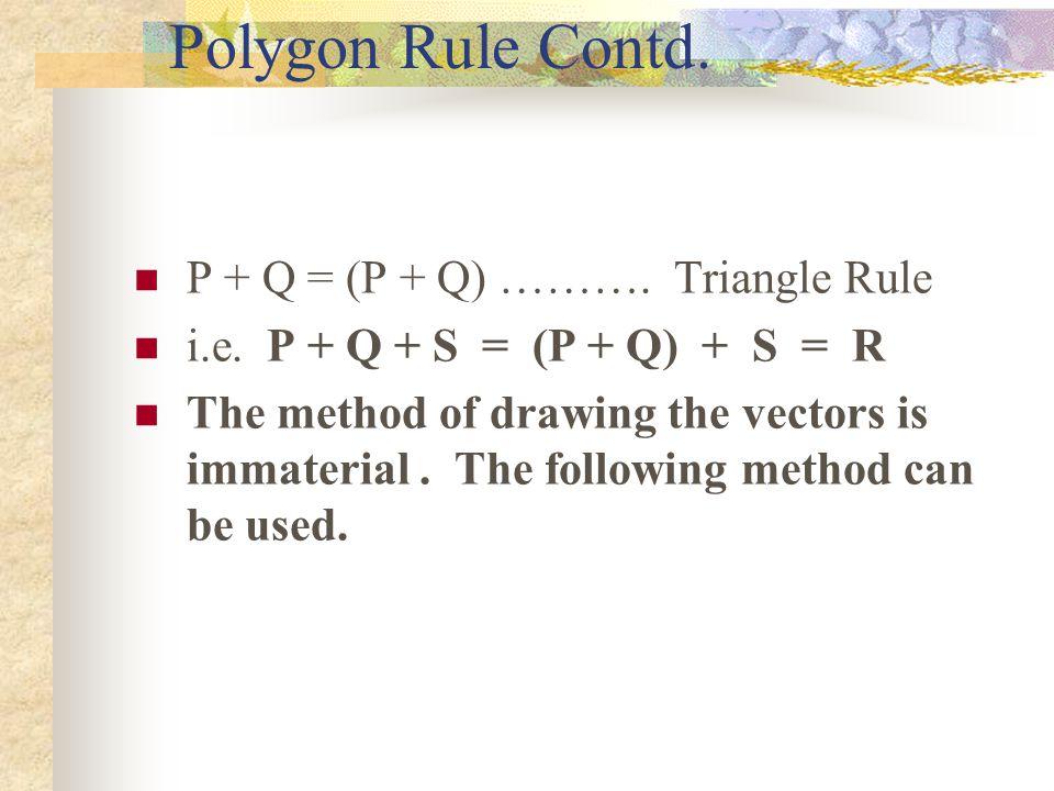 Polygon Rule contd. P Q S P Q S R R = P + Q + S (P + Q)
