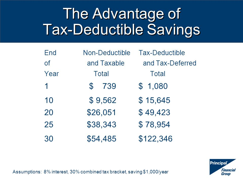 The Advantage of Tax-Deductible Savings End Non-Deductible Tax-Deductible of and Taxable and Tax-Deferred Year Total Total 1 $ 739 $ 1,080 10 $ 9,562 $ 15,645 20 $26,051 $ 49,423 25 $38,343 $ 78,954 30 $54,485 $122,346 Assumptions: 8% interest, 30% combined tax bracket, saving $1,000/year
