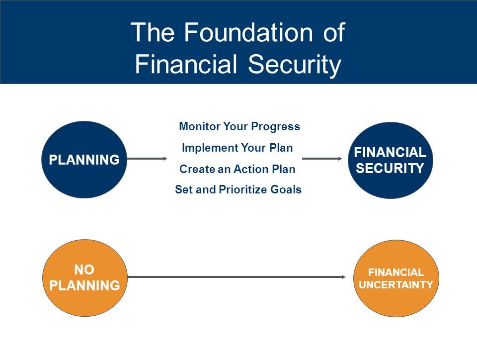 The Foundation of Financial Security Set and Prioritize Goals Create an Action Plan Implement Your Plan Monitor Your Progress PLANNING NO PLANNING FINANCIAL SECURITY FINANCIAL UNCERTAINTY