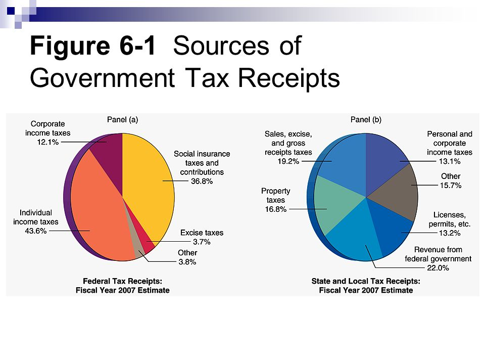 Figure 6-1 Sources of Government Tax Receipts