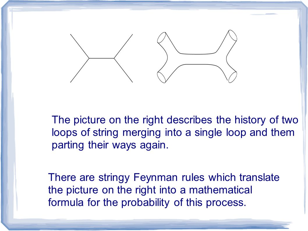 There are stringy Feynman rules which translate the picture on the right into a mathematical formula for the probability of this process. The picture