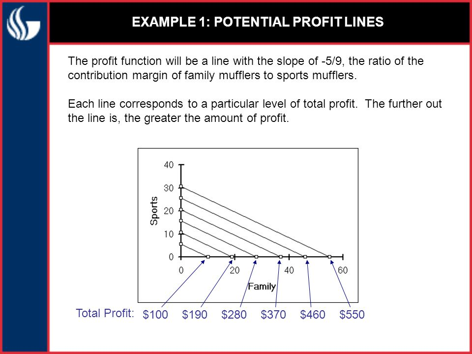 EXAMPLE 1: POTENTIAL PROFIT LINES The profit function will be a line with the slope of -5/9, the ratio of the contribution margin of family mufflers to sports mufflers.