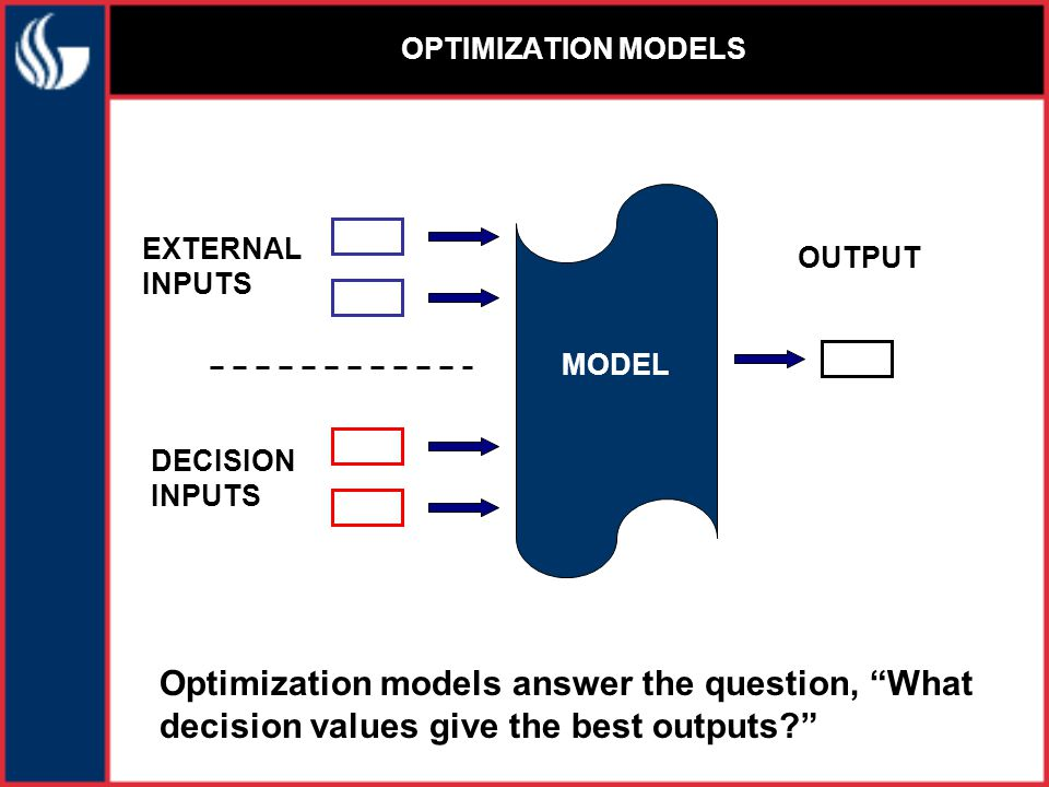 MODEL OUTPUT EXTERNAL INPUTS DECISION INPUTS Optimization models answer the question, What decision values give the best outputs? OPTIMIZATION MODELS