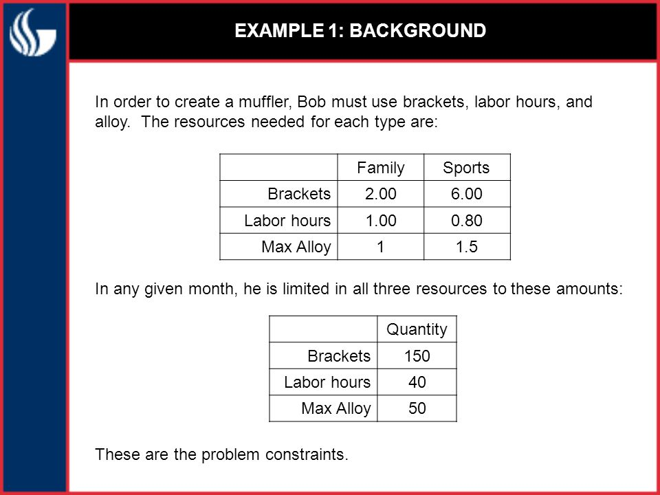 EXAMPLE 1: MODELING CONSTRAINTS AS LINEAR EQUATIONS Bob also has an outstanding contract that forces him to manufacture 5 sports style mufflers each month and knows, from historical performance, that demand for family mufflers in a given month will not exceed 35.