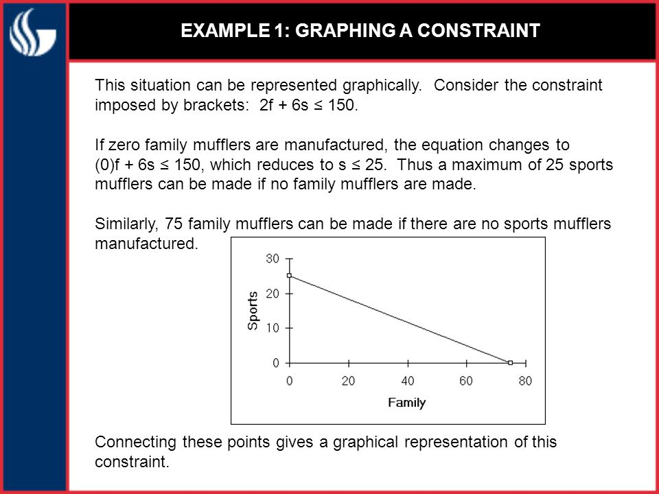 EXAMPLE 1: RANGE OF FEASIBILITY Points on the line are scenarios in which all available brackets are used.