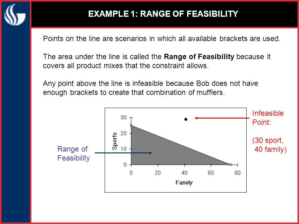 EXAMPLE 1: GRAPHING ALL CONSTRAINTS The rest of the constraints can then be added in a similar fashion.