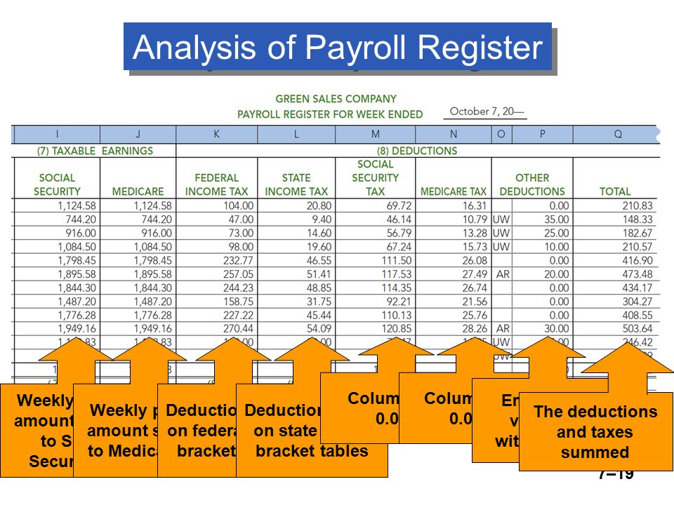 (continued) 7–19 Weekly payroll amount subject to Social Security tax Weekly payroll amount subject to Medicare tax Deduction based on federal wage- bracket tables Deduction based on state wage- bracket tables Column (I) x 0.062 Column (J) x 0.0145 Employees' voluntary withholdings The deductions and taxes summed Analysis of Payroll Register