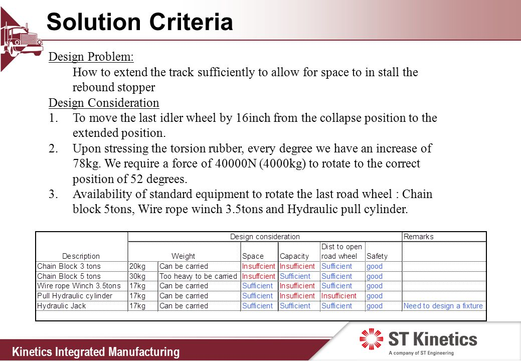 Kinetics Integrated Manufacturing Solution Criteria Design Problem: How to extend the track sufficiently to allow for space to in stall the rebound stopper Design Consideration 1.To move the last idler wheel by 16inch from the collapse position to the extended position.