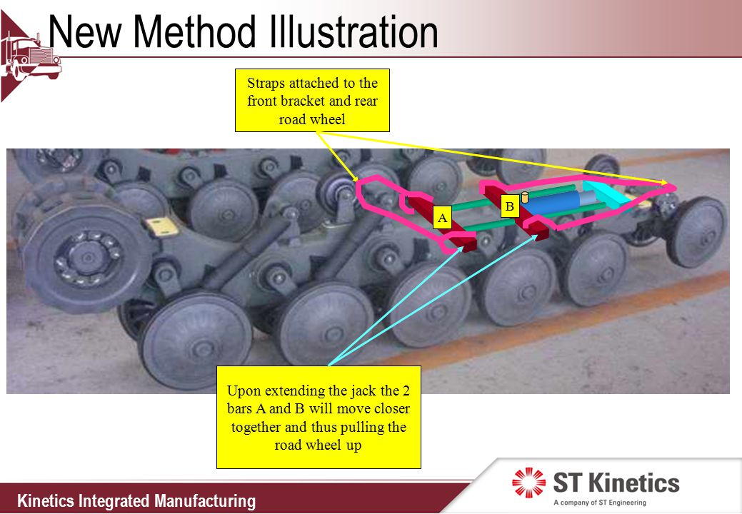 Kinetics Integrated Manufacturing New Method Illustration Straps attached to the front bracket and rear road wheel Upon extending the jack the 2 bars A and B will move closer together and thus pulling the road wheel up A B
