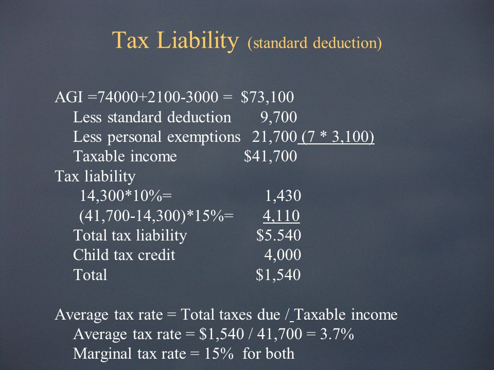 Tax Liability (standard deduction) AGI =74000+2100-3000 = $73,100 Less standard deduction 9,700 Less personal exemptions21,700 (7 * 3,100) Taxable income $41,700 Tax liability 14,300*10%= 1,430 (41,700-14,300)*15%= 4,110 Total tax liability $5.540 Child tax credit 4,000 Total $1,540 Average tax rate = Total taxes due / Taxable income Average tax rate = $1,540 / 41,700 = 3.7% Marginal tax rate = 15% for both