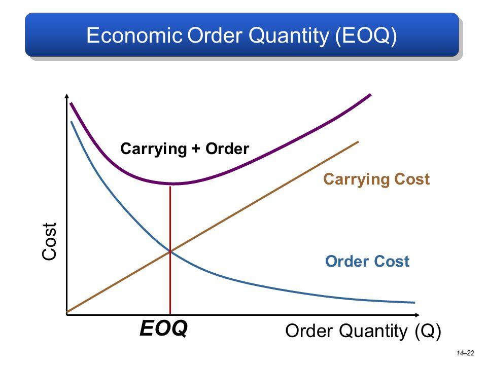 Economic Order Quantity (EOQ) Carrying Cost Order Quantity (Q) Cost Order Cost Carrying + Order EOQ 14–22