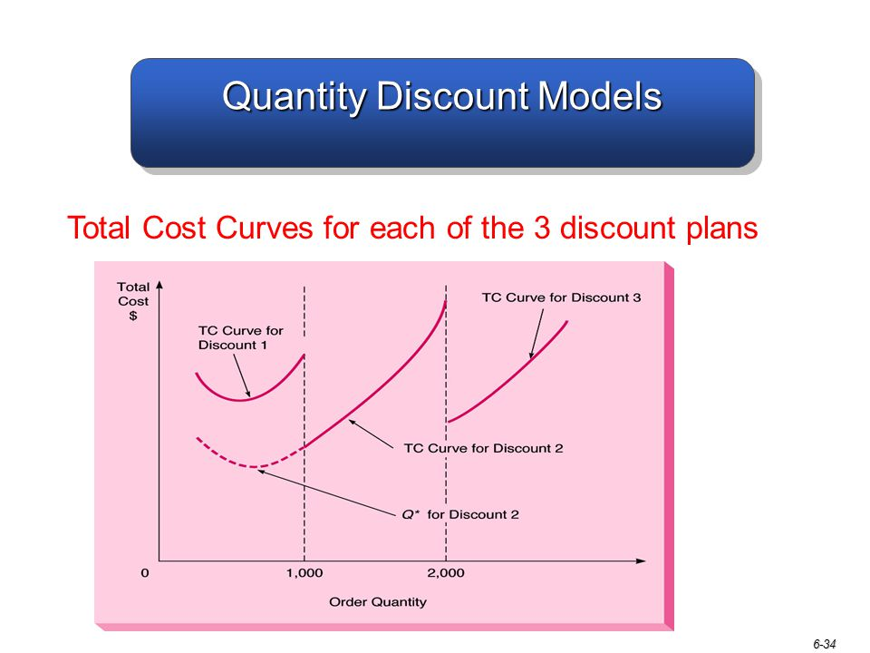 6-34 Quantity Discount Models Total Cost Curves for each of the 3 discount plans
