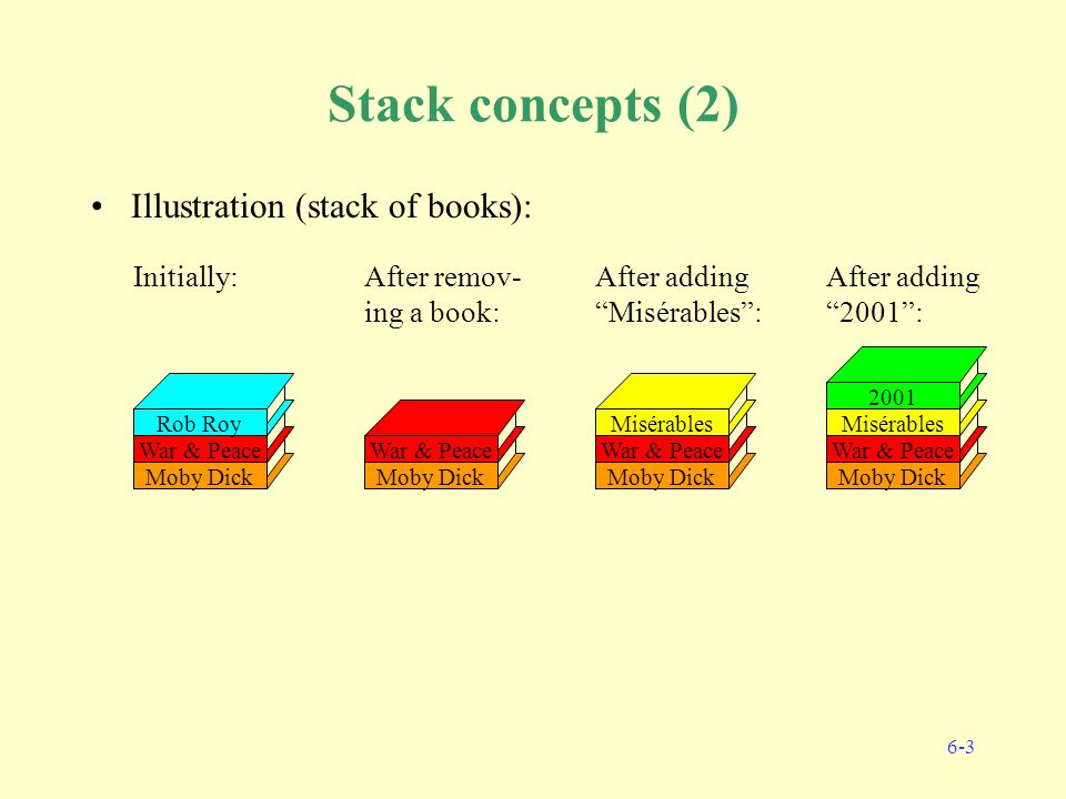 6-3 Stack concepts (2) Illustration (stack of books): Moby Dick War & Peace Rob Roy Initially: Moby Dick War & Peace After remov- ing a book: Moby Dick War & Peace Misérables After adding Misérables : Moby Dick War & Peace Misérables 2001 After adding 2001 :