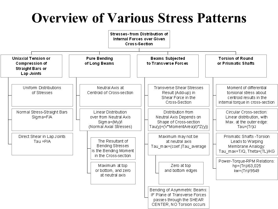 Overview of Various Stress Patterns