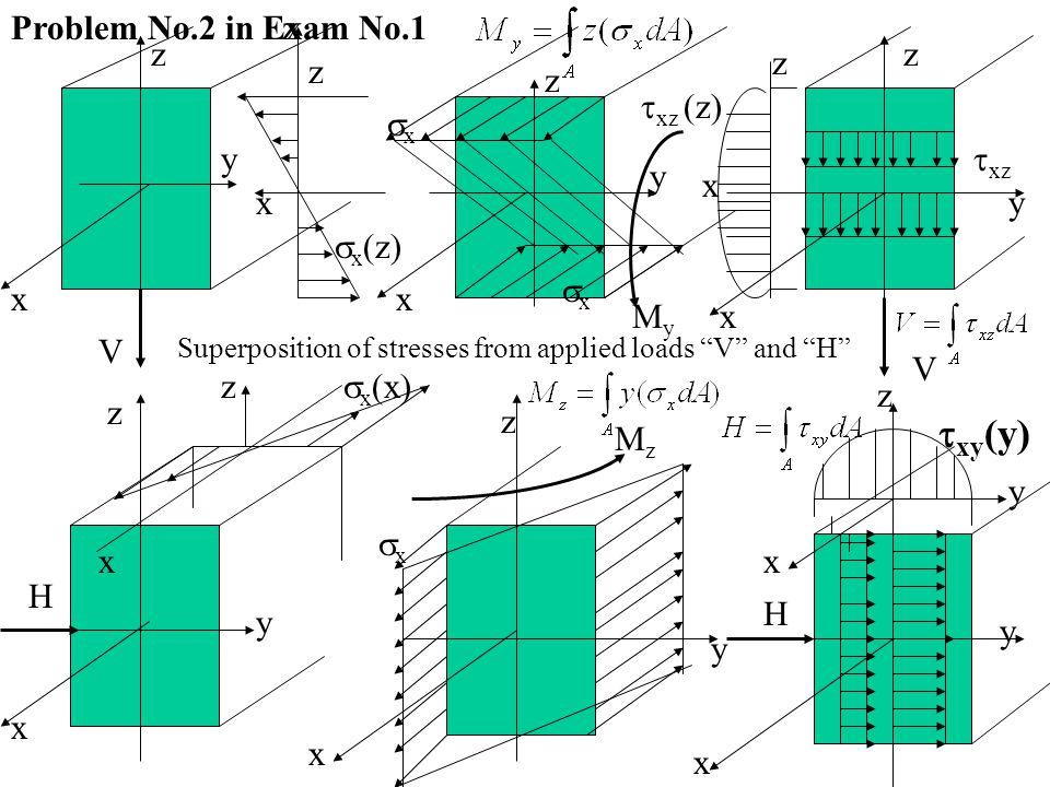 Problem No.2 in Exam No.1 y x x z V z x y z MyMy x  xz  xz (z) V z y xx xx  x (z) z H y x z MzMz x  x (x) xx H x y z  xy (y) Superposition