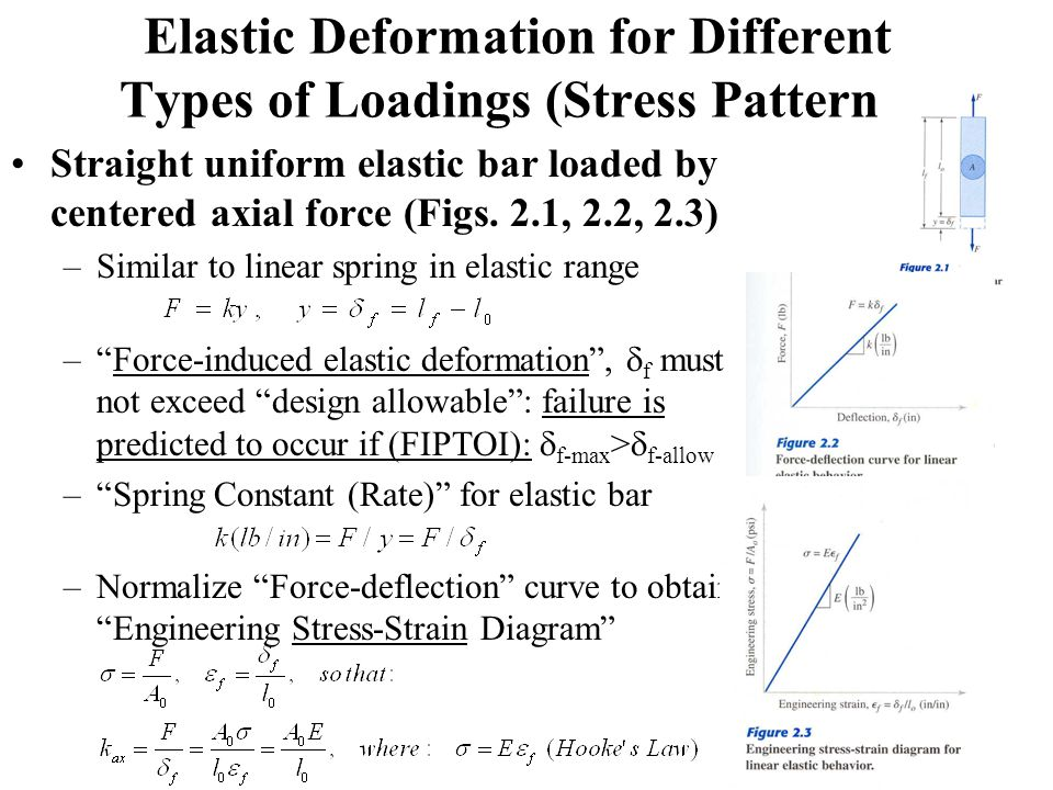 Elastic Deformation for Different Types of Loadings (Stress Patterns) Straight uniform elastic bar loaded by centered axial force (Figs.