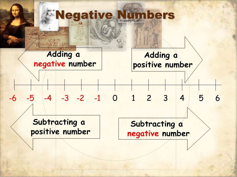 Negative Numbers -6 -5 -4 -3 -2 -1 0 1 2 3 4 5 6 Adding a positive number Subtracting a negative number Adding a negative number Subtracting a positive number