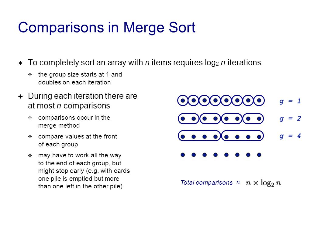 Comparisons in Merge Sort ✦ To completely sort an array with n items requires log 2 n iterations ❖ the group size starts at 1 and doubles on each iteration ✦ During each iteration there are at most n comparisons ❖ comparisons occur in the merge method ❖ compare values at the front of each group ❖ may have to work all the way to the end of each group, but might stop early (e.g.