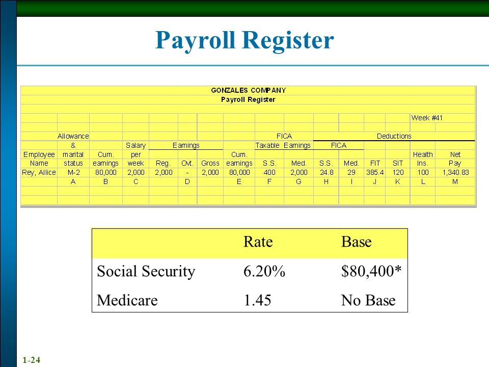 1-23 TYPICAL PAYROLL DEDUCTIONS FEDERAL F.I.C.A.--Social Security & Medicare referred to as OASDI Old-Age, Survivors, Disability Insurance + Medical I