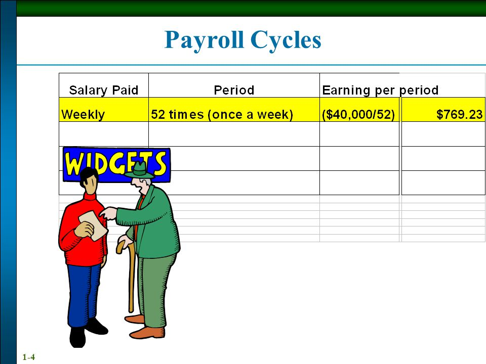 1-3 Define, compare, and contrast weekly, biweekly, semimonthly, and monthly pay periods Calculate gross pay with overtime on the basis of time Calcul