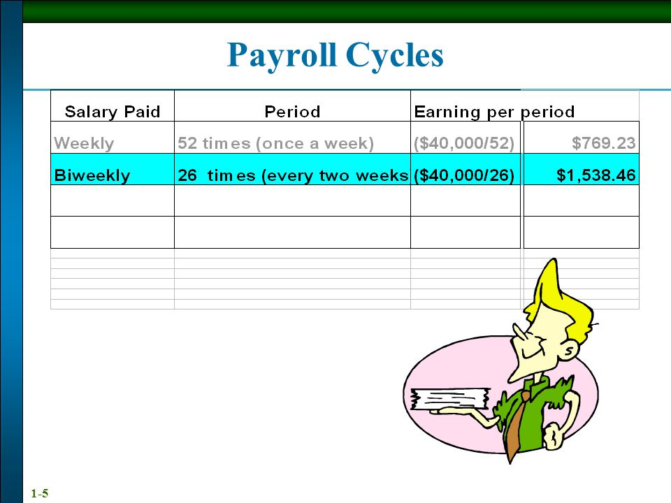 1-4 Payroll Cycles