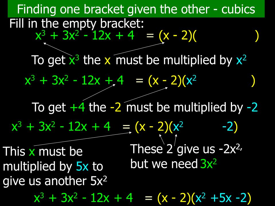 Finding one bracket given the other - cubics Fill in the empty bracket: x 3 + 3x 2 - 12x + 4 = (x - 2)( ) To get x 3 the x must be multiplied by x 2 To get +4 the -2 must be multiplied by -2 x 3 + 3x 2 - 12x + 4 = (x - 2)(x 2 ) x 3 + 3x 2 - 12x + 4 = (x - 2)(x 2 -2) These 2 give us -2x 2, but we need 3x 2 This x must be multiplied by 5x to give us another 5x 2 x 3 + 3x 2 - 12x + 4 = (x - 2)(x 2 +5x -2)