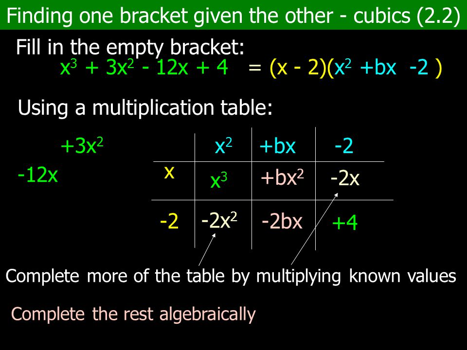 Finding one bracket given the other - cubics (2.2) Fill in the empty bracket: x 3 + 3x 2 - 12x + 4 = (x - 2)(x 2 +bx -2 ) Using a multiplication table: -12x +3x 2 x -2 x 2 +bx -2 x3x3 +4 -2x -2x 2 Complete more of the table by multiplying known values Complete the rest algebraically +bx 2 -2bx